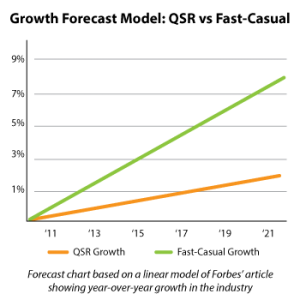 Fast-Casual Industry Growth vs. QSR Growth_2016 projections
